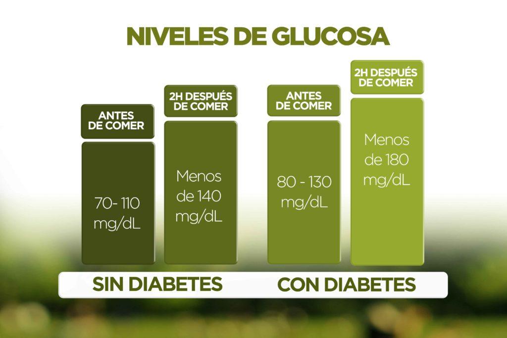 Valores de glucosa